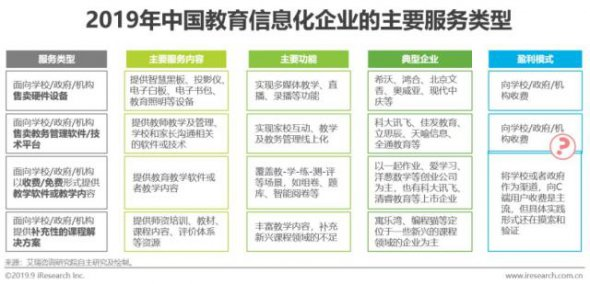 2019年中国教育信息化行业研究报告